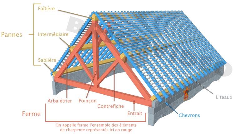 Forum toitures r novation toiture ancienne conseils r paration fuites toit - Plan des facades et des toitures ...