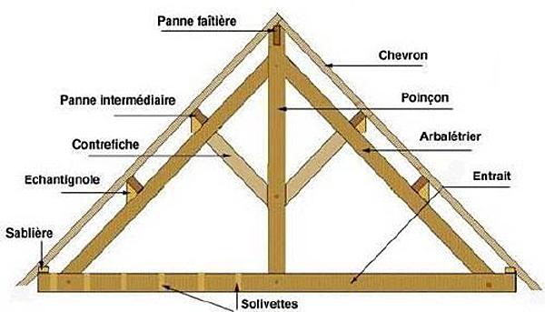 conception toiture