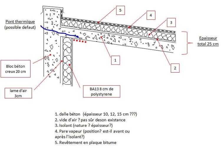 problèmes moisissures plafonds