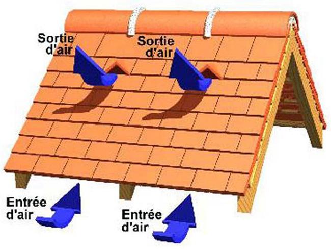 ventilation des toitures